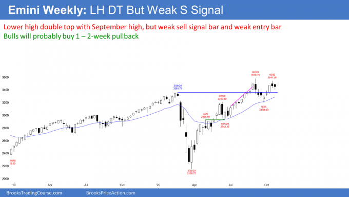 Emini S&P500 futures weekly candlestick chart has weak sell signal bar and entry bar