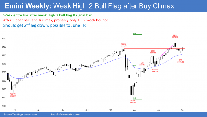 Emini S&P500 futures weekly candlestick chart has weak entry bar after weak High 2 bull flag buy signal bar