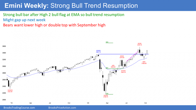 Emini S&P500 futures weekly candlestick chart in bull trend resumption after High 2 bull flag
