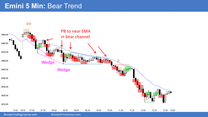 Emini bear trend from the open