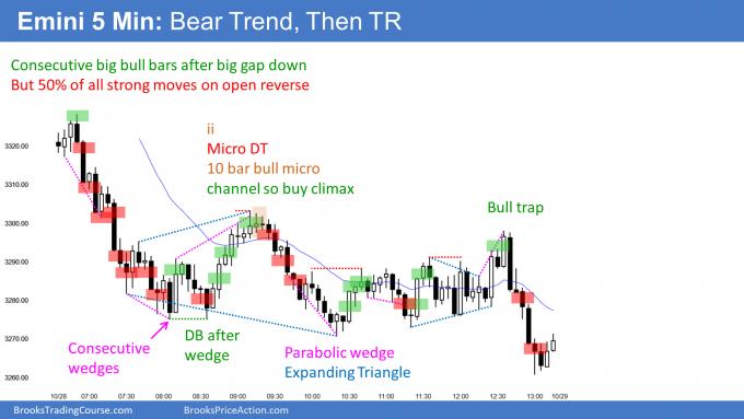 Emini collapsing bear trend resumption