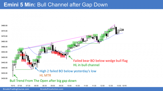 Emini bull channel after big gap down