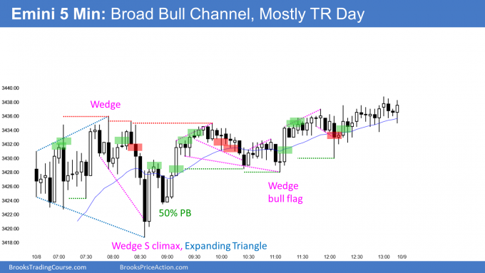 Emini bull channel and trading range breaakout