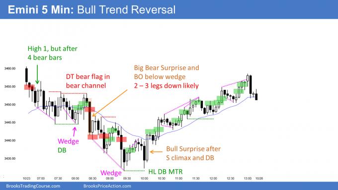Emini bull trend reversal from wedge bottom