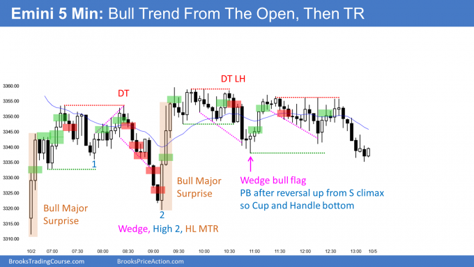 Emini gap down and then bull trend from the open and trading range