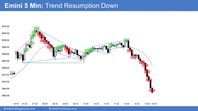 Emini parabolic wedge top then trend resumption down