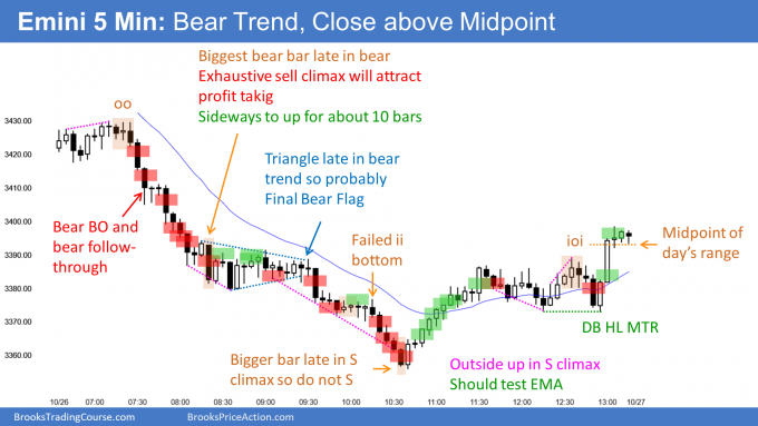 Emini sell climax testing February high