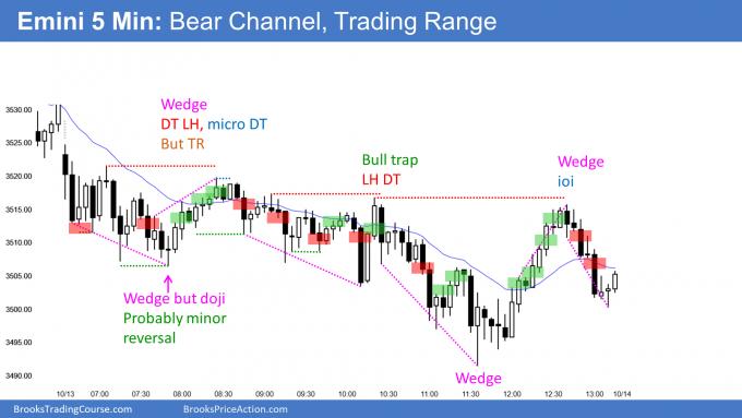 Emini 5-minute Chart Bear Channel and Trading Range