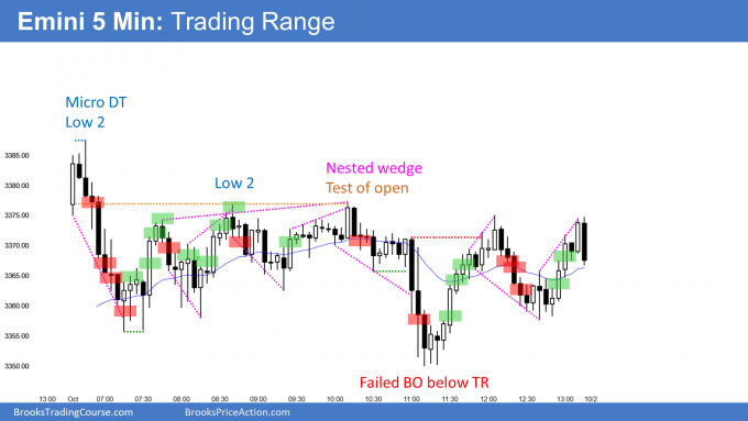 Emini trading range day at February high