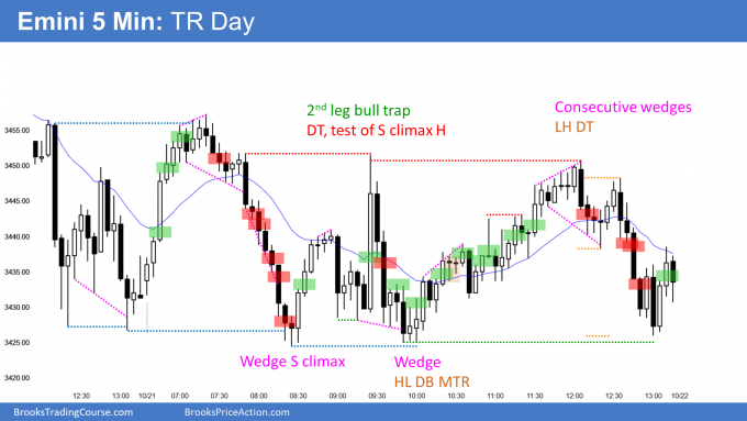 Emini trading range day with bull trap