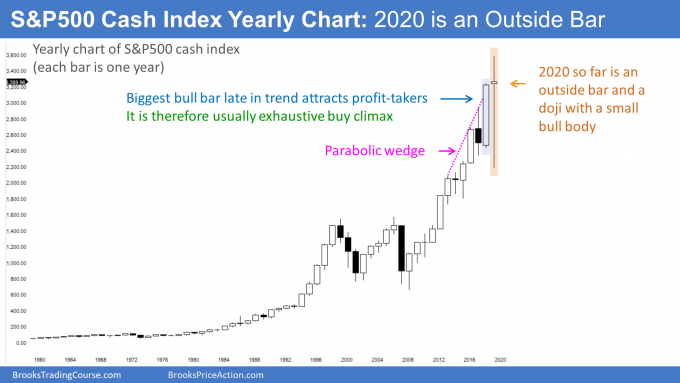 S&P cash index yearly candlestick chart has a parabolic wedge buy climax and an outside bar