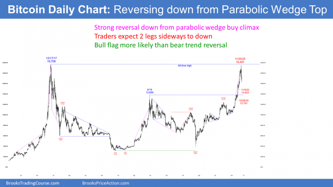 Bitcoin daily candlestick chart reversing down from double top and parabolic wedge buy climax