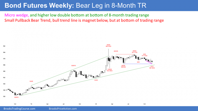 Bond futures weekly candlestick chart in small pullback bear trend but micro wedge and double bottom