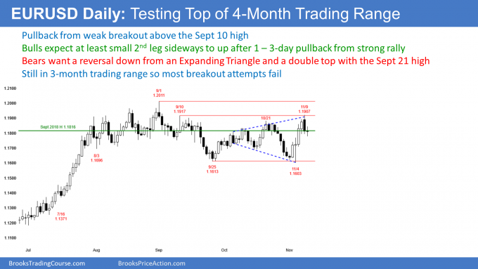 EURUSD Forex High 1 bull flag and expanding triangle top