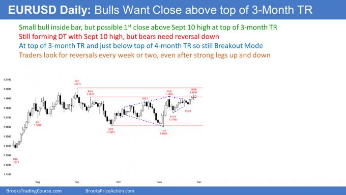 EURUSD Forex breaking above top of 3 month trading range