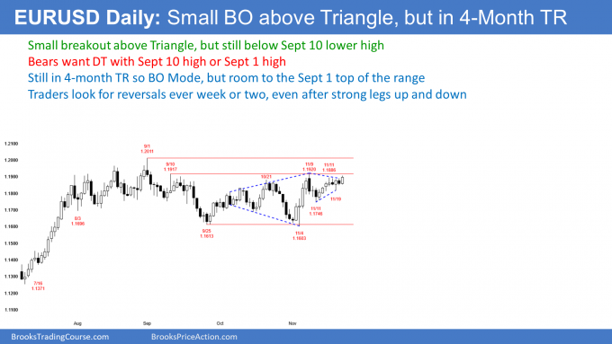 EURUSD Forex breakout above triangle but in trading range