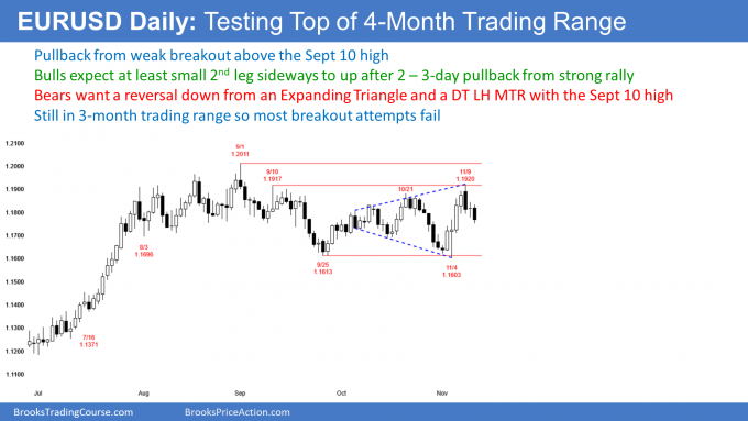 EURUSD Forex double top lower high major trend reversal and expanding triangle