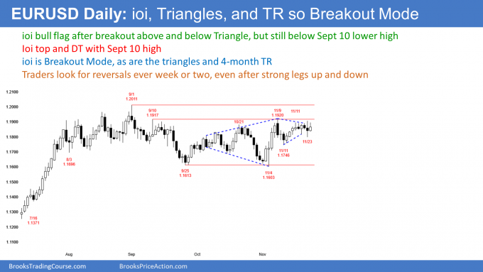 EURUSD Forex ioi, triangles and tradng range so breakout mode. Double top and double bottom