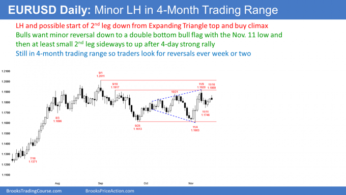 EURUSD Forex minor lower high after expanding triangle top