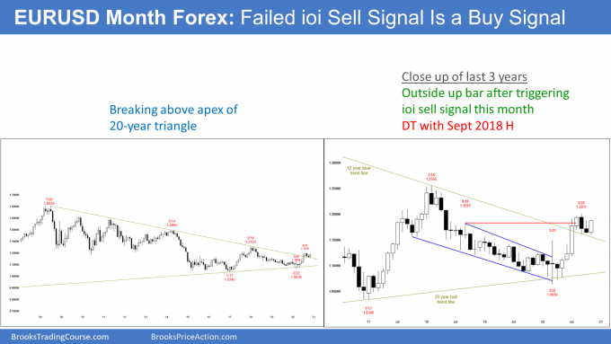 EURUSD Forex monthly candlestick chart has failed ioi sell signal