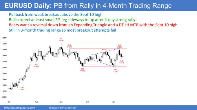 EURUSD Forex pullback from rally in trading range