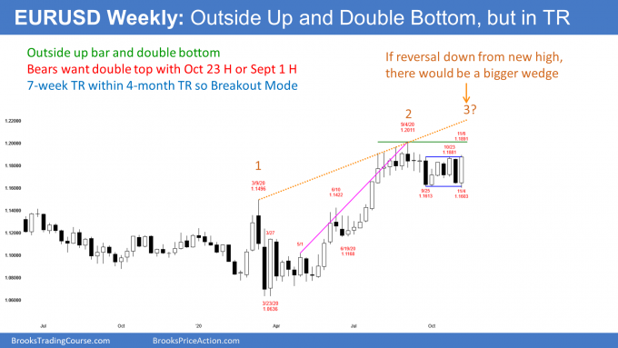 EURUSD Forex weekly candlestick chart has outside up bar and double bottom bull flag
