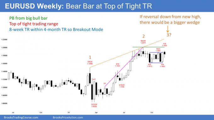 EURUSD Forex weekly candlestick chart ihas bear bar at top of Tight trading range