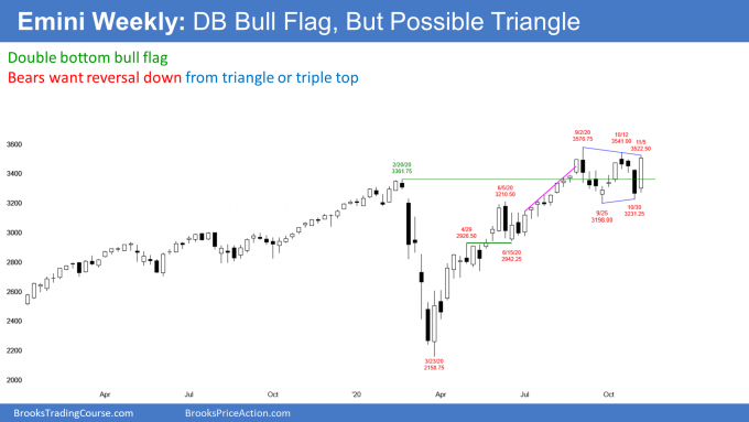 Emini S&P500 weekly candlestick chart has double bottom bull flag but possible triangle top