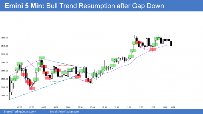 Emini bull trend resumption after trend reversal up from gap down and sell climax