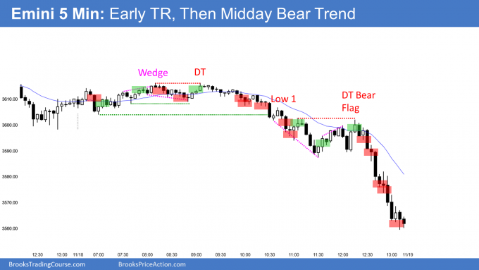 Emini early trading range and late baer trend
