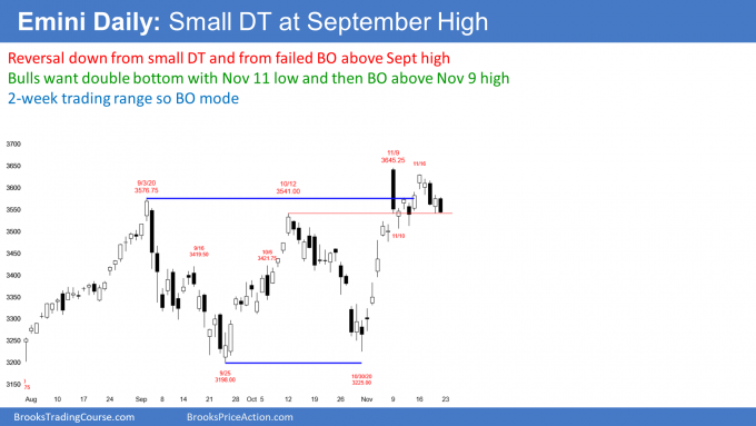 Emini futures S&P500 daily candlestick chart small double top at September high