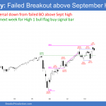 Emini futures SP500 weekly chart bear inside bar failed breakout