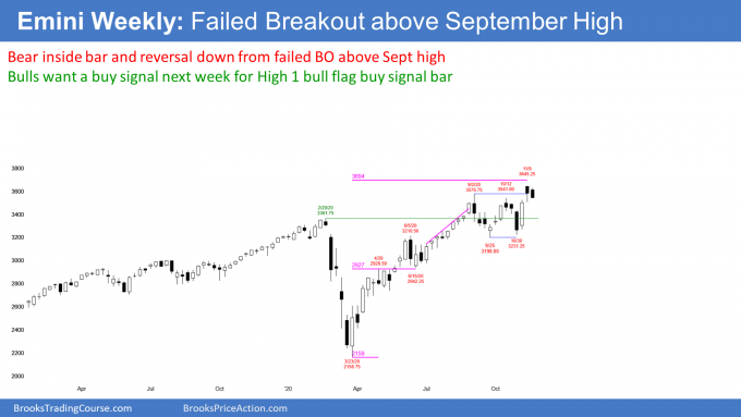 Emini futures S&P500 weekly candlestick chart has bear inside bar for failed breakout