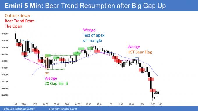Emini gap up then selloff and bear trend resumption