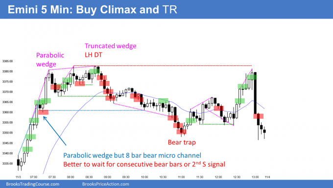 Emini parabolic wedge buy climax to February high and then trading range
