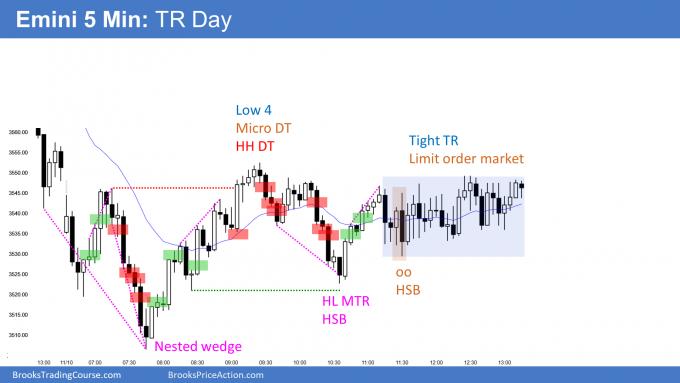 Emini parabolic wedges and trading range day