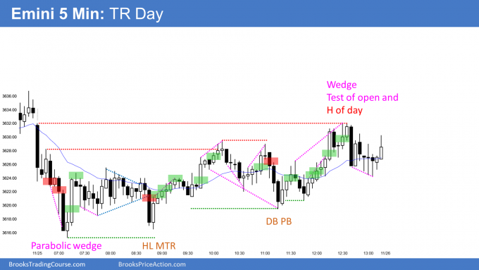 Emini trading range day and inside day.