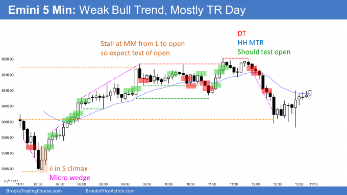 Emini trading range day after measured move up from sell climax