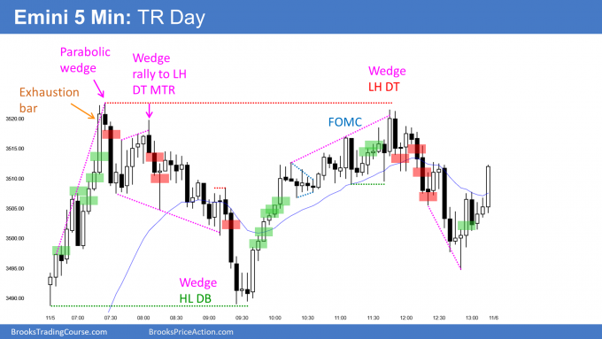 Emini trading range day on FOMC day