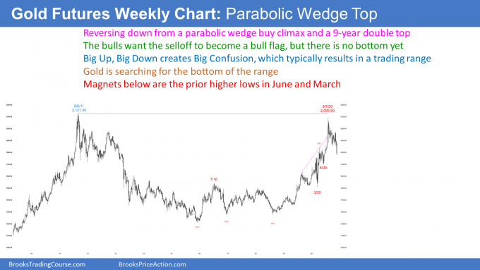 Gold weekly candlestick chart reversing down from double top and parabolic wedge buy climax.png