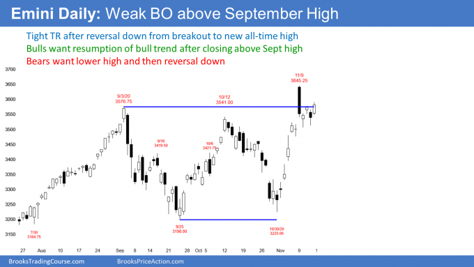 S&P500 Emini futures daily candlestick chart has weak breakout above September all time high