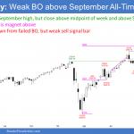 SP500 Emini futures weekly chart Emini weak breakout but measured move target above