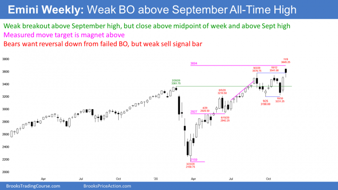 S&P500 Emini futures weekly candlestick chart has weak breakout but measured move target above