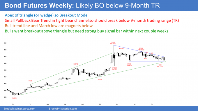 Bond futures on weekly candlestick chart in triangle or wedge and should break below 9-month trading range