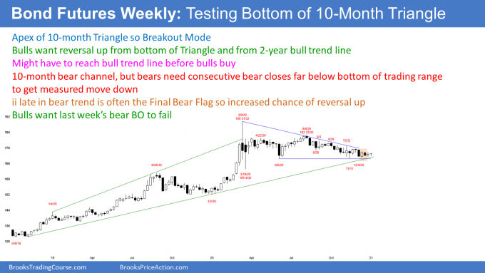 Bond futures weekly candlestick chart at apex of triangle with possible failed ii bear breakout