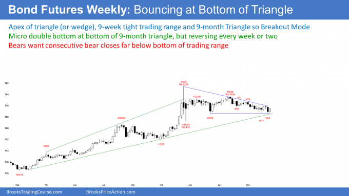 Bond futures weekly candlestick chart reversing up from bottom of triangle
