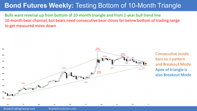 Bond futures weekly candlestick chart with ii pattern at apex of triangle
