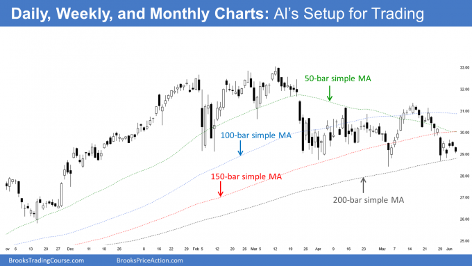 Daily, Weekly, and Monthly Charts: Al Brooks Setup for Trading