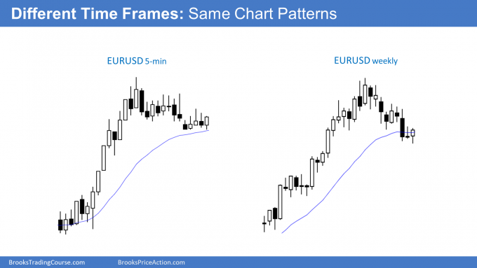Different Time Frame: Same Chart Patterns