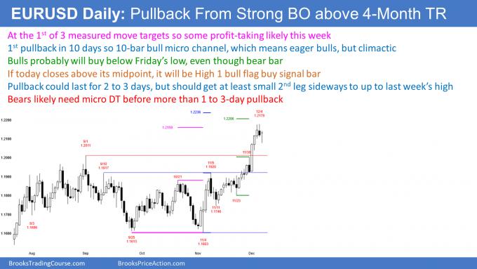 EURUSD Forex 1st pullback in bull micro channel so high 1 bull flag buy signal bar